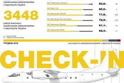 zaporozhskuyu-aviakompaniyu-priznali-samoj-punktualnoj.jpg