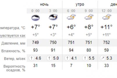 zavtra-po-zaporozhyu-vnov-ozhidaetsya-uhudshenie-pogody.png