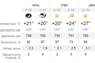 zavtra-pogoda-v-zaporozhe-mozhet-uhudshitsya-obeshhayut-shkval-i-tuman-vozmozhny-grozy.png