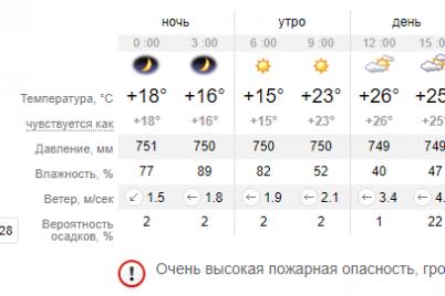 zavtra-pogoda-v-zaporozhe-uhudshitsya-vozmozhny-grozy-i-shkval-do-20-m-s.png