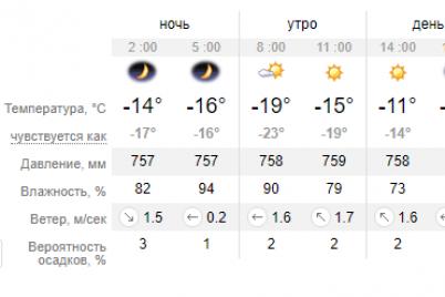 zavtra-v-zaporozhe-ozhidaetsya-solnechnyj-den-bez-osadkov-i-silnyh-vetrov.png