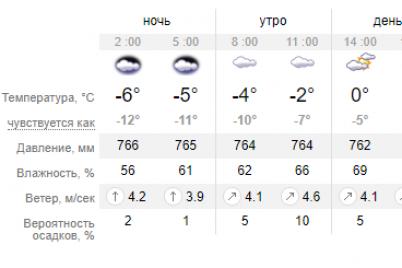 zavtra-zhitelej-zaporozhya-ozhidaet-oblachnost-mestami-poryvistyj-veter.png