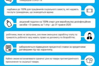 zelenskij-podpisal-antikrizisnyj-zakon-v-svyazi-s-koronavirusom.jpg