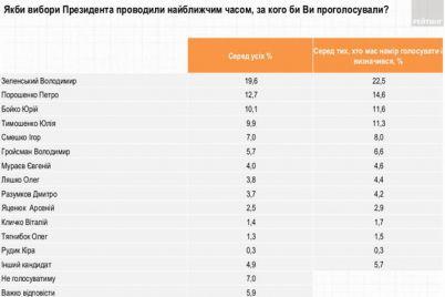 zelenskij-prodolzhaet-teryat-svoj-rejting-svezhaya-socziologiya.jpg