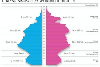 zhenshhin-bolshe-chem-muzhchin-rezultaty-elektronnoj-perepisi-naseleniya-ukrainy.jpg