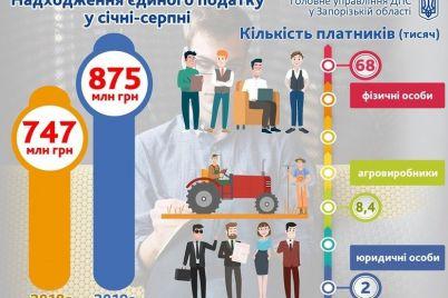 zhiteli-zaporozhskoj-oblasti-s-nachala-goda-zaplatili-875-millionov-edinogo-naloga.jpg