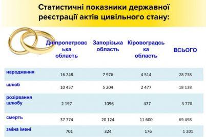 zhiteli-zaporozhskoj-oblasti-stali-zhenitsya-chashhe.jpg