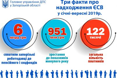 zhiteli-zaporozhskoj-oblasti-zaplatili-bolshe-shesti-milliardov-griven-soczvznosov.jpg