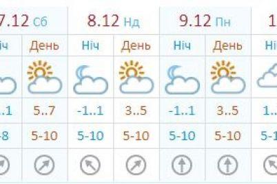 zimy-i-snega-ne-budet-kakoj-budet-pogoda-v-zaporozhe-na-sleduyushhej-nedele-1.jpg