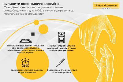 zupiniti-koronavirus-v-ukrad197ni-fond-rinata-ahmetova-zakupit-mobilne-speczobladnannya-dlya-moz-a-takozh-vidpravit-do-novih-sanzhariv-speczzahist.jpg